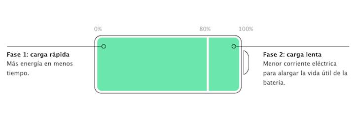 Imagen - Cómo calibrar la batería de un MacBook