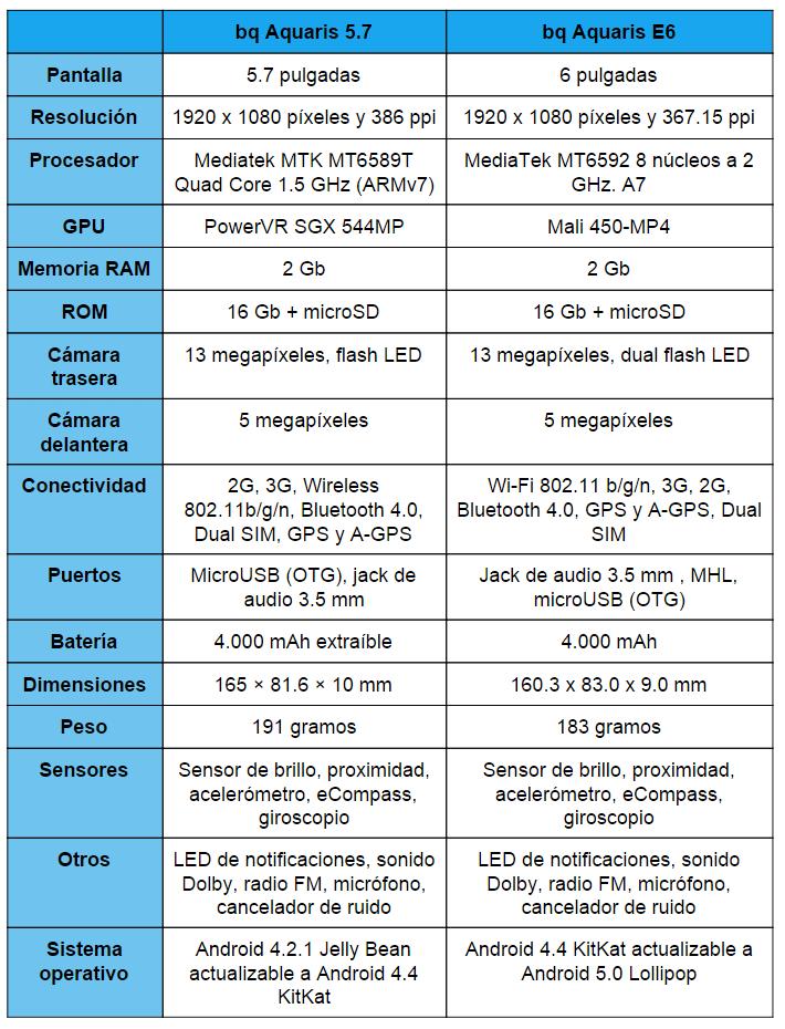 Imagen - Comparativa: bq Aquaris 5.7 vs bq Aquaris E6