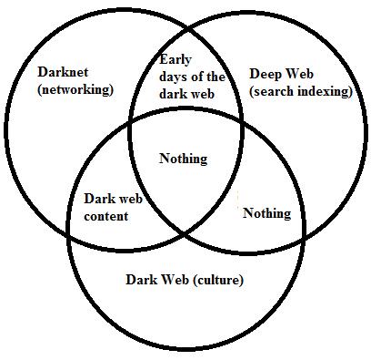 Imagen - ¿Qué son la Darknet y la Deep Web?