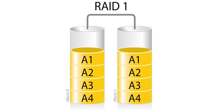 Imagen - ¿Qué es un RAID y qué tipos existen?
