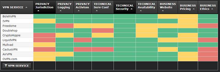 Imagen - Todo sobre las VPN: cómo conectarse a una, elegir un proveedor, qué son y más