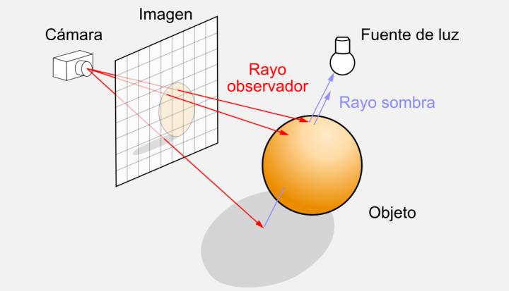 Imagen - ¿Qué es el ray tracing?