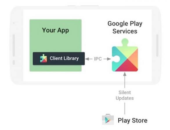 Imagen - Cómo instalar Servicios de Google Play en cualquier móvil