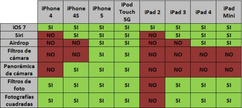Imagen - Todo lo que debes saber sobre la actualización a iOS 7