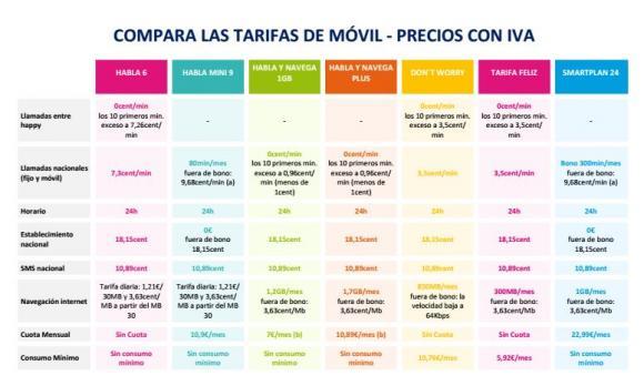 Imagen - Happy Móvil ofrece 1,2Gb al mes por 7 euros