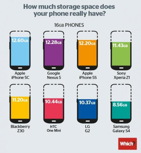 Imagen - ¿Cuánto espacio libre tiene un smartphone?