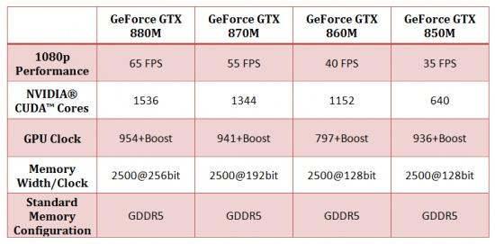 Imagen - NVIDIA GeForce GTX 800M basadas en Maxwell ya son oficiales