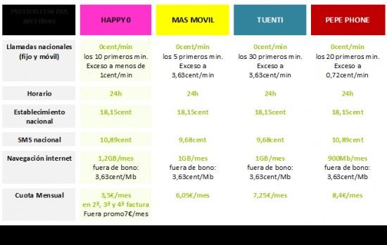 Imagen - Happy Móvil amplía promoción del 50% de descuento a su tarifa Habla y Navega 1Gb