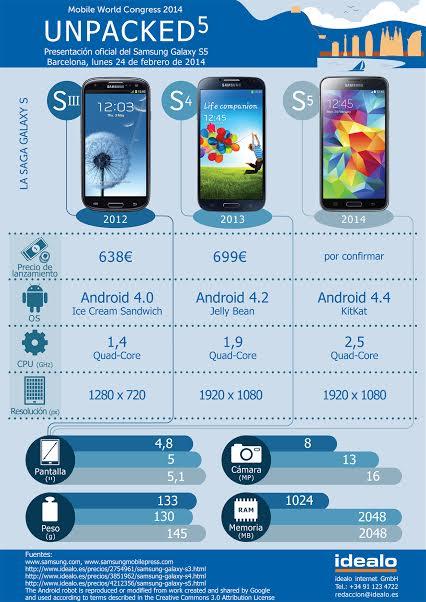Imagen - Comparativa entre los Samsung Galaxy S5, S4 y S3