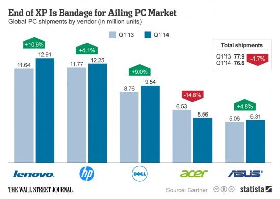 Imagen - Lenovo lidera la venta de ordenadores