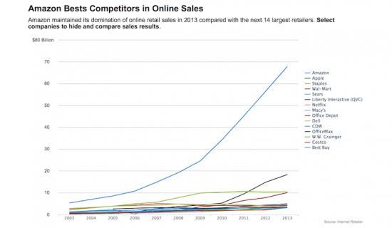 Imagen - Apple es la segunda marca que más vende en Internet