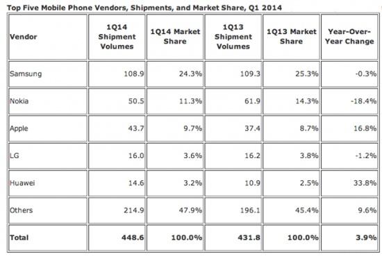 Imagen - Samsung vende más que Apple, Huawei, Lenovo, y LG juntas