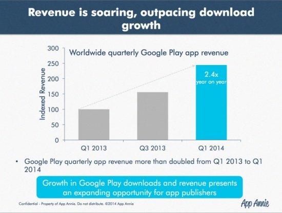 Imagen - La mayoría de los ingresos de Google Play se producen por las compras in-app