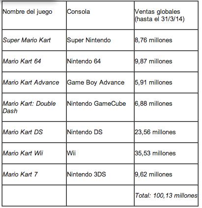 Imagen - Mario Kart 8 vende 1,2 millones de unidades en 72 horas