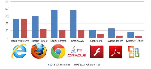 Imagen - Internet Explorer, el centro de las vulnerabilidades en navegadores