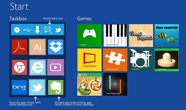 Imagen - Windows 9, Windows Phone y Windows RT compartirán apps
