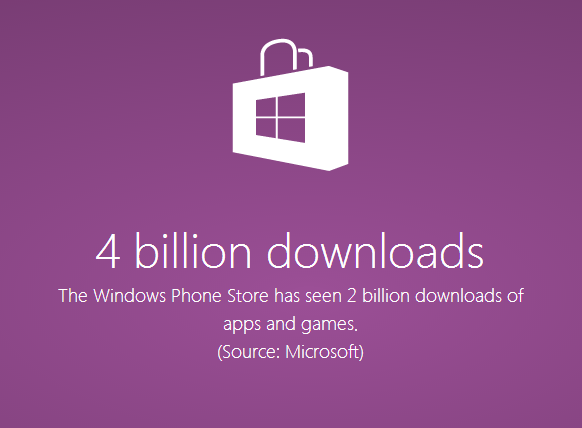 Imagen - Windows Phone supera las 300.000 apps