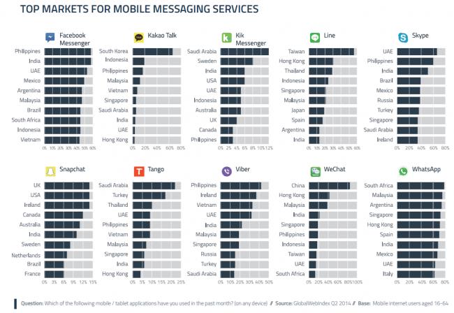 Imagen - Facebook Messenger superará a WhatsApp