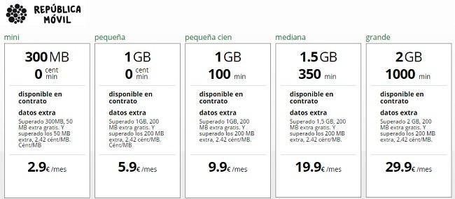 Imagen - República Móvil permite elegir entre reducir la velocidad o pagar más