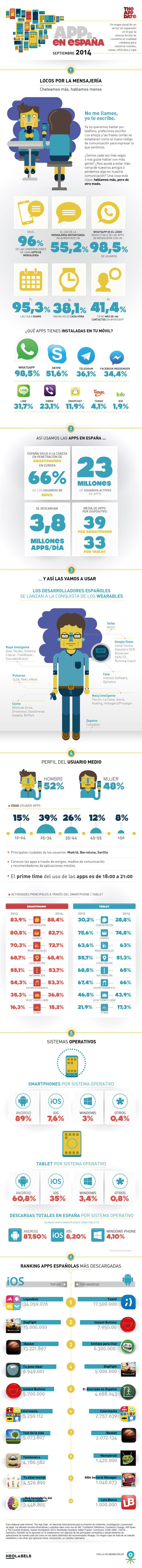 Imagen - WhatsApp, líder indiscutible en España según la infografía de The App Date