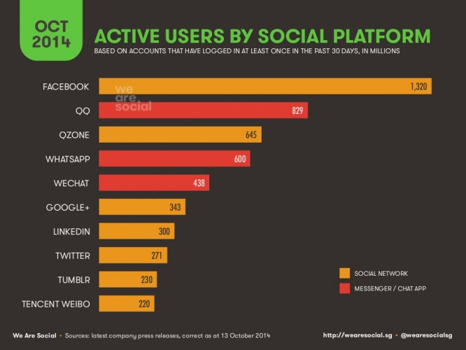 Imagen - WhatsApp es la cuarta plataforma social