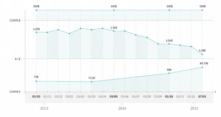 Imagen - Bq arranca el año subiendo los precios de sus terminales y tablets