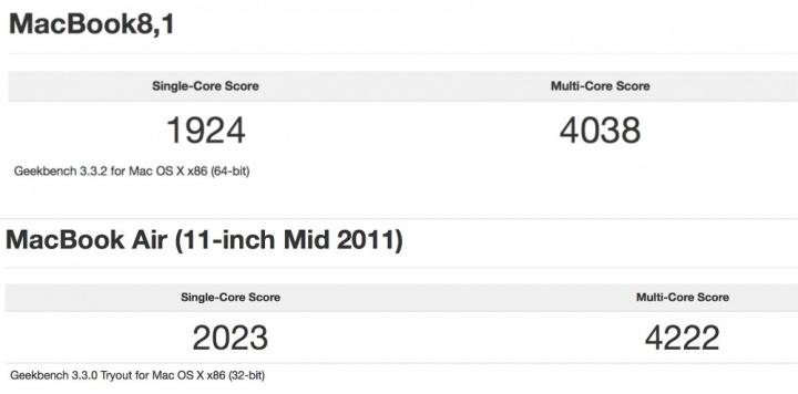 Imagen - El nuevo MacBook de 12 pulgadas defrauda en rendimiento