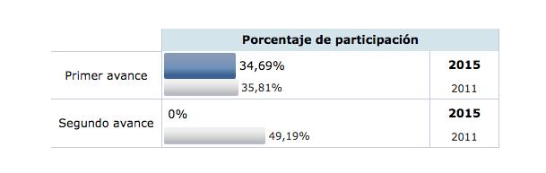 Imagen - Cómo seguir los resultados de las elecciones