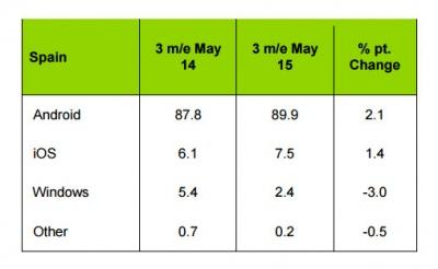 Imagen - Ni iOS ni Windows Phone, en España domina Android