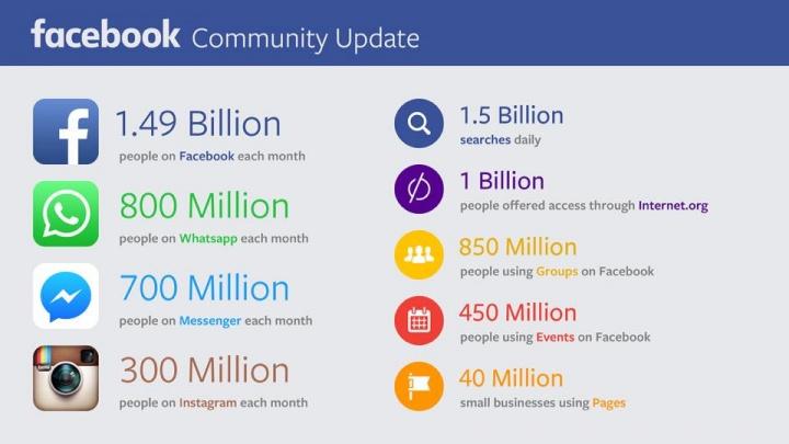 Imagen - Facebook alcanza los 1.490 millones de usuarios activos