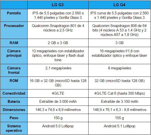 Imagen - Comparativa: LG G4 contra LG G3, duelo en la gama alta