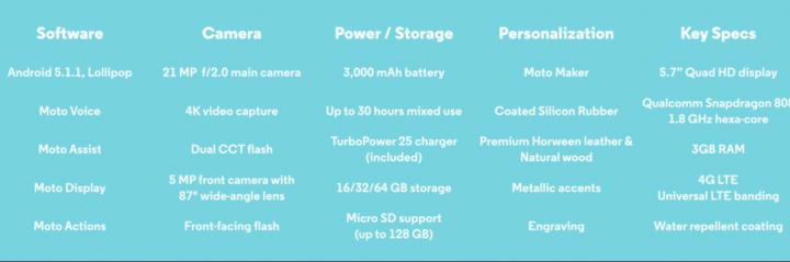 Imagen - Moto X Style y Moto X Play: conoce sus especificaciones