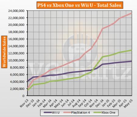 Imagen - PlayStation 4 supera a Xbox One por goleada en ventas