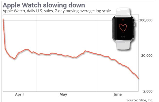Imagen - Las ventas del Apple Watch en caída libre
