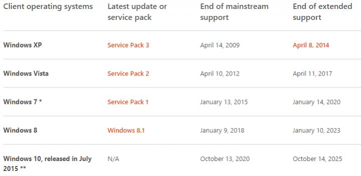 Imagen - ¿Hasta cuándo se actualizará Windows 10? Microsoft lo confirma