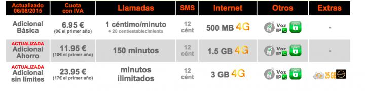 Imagen - Orange subirá los precios de la oferta convergente Canguro