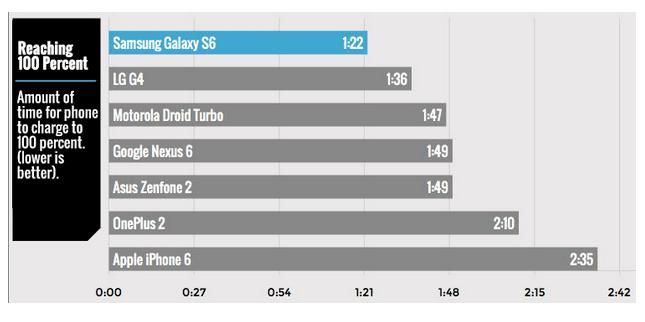 Imagen - El iPhone 6 es el gama alta con la carga más lenta