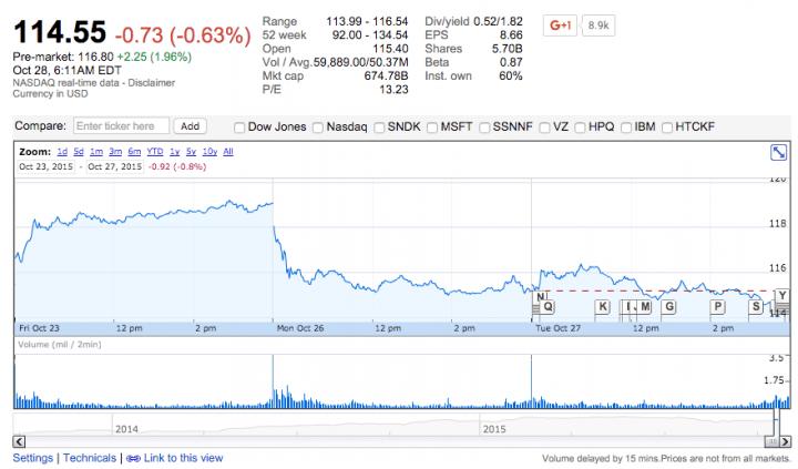 Imagen - Apple consigue los mejores resultados fiscales de su historia