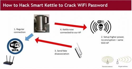 Imagen - Las cafeteras con WiFi también son vulnerables