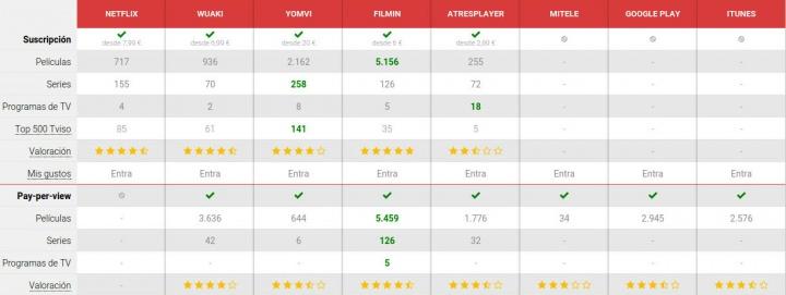 Imagen - Comparativa: Netflix, Wuaki, Yomvi, Filmin y más servicios frente a frente