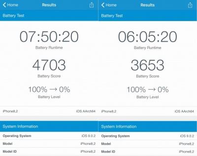 Imagen - iPhone 6s ofrece menos autonomía dependiendo del procesador que te toque