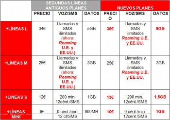 Imagen - Vodafone empieza a incluir el roaming en sus tarifas