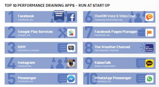 Imagen - Las 10 apps que más recursos, datos, espacio y batería consumen