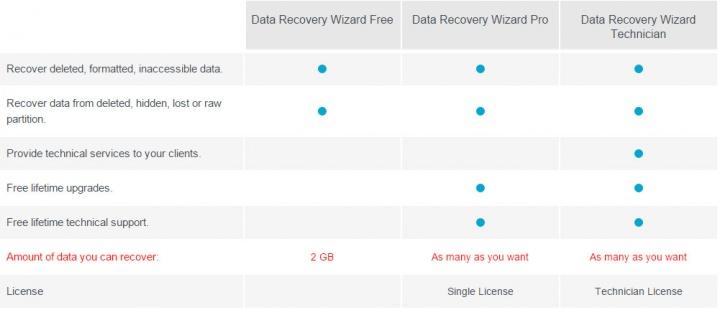 Imagen - Review: EaseUS Data Recovery Wizard, recupera tus datos borrados