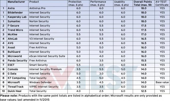 Imagen - Los mejores antivirus para Windows 10