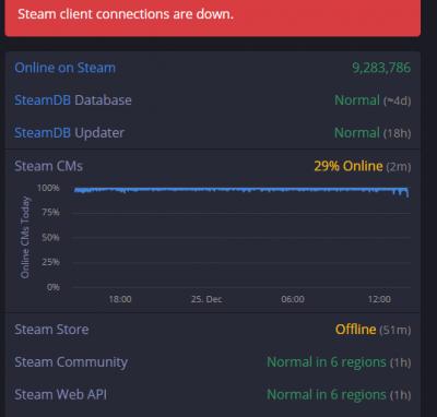 Imagen - Steam se cae el día de Navidad