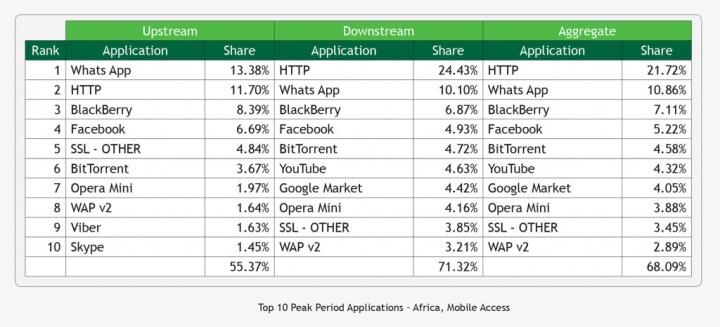 Imagen - WhatsApp supera al tráfico web en África
