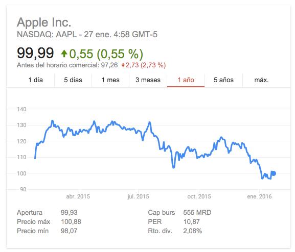 Imagen - Apple toca techo en ventas e ingresos: el fin de una era