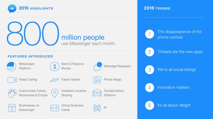 Imagen - Facebook Messenger se acerca a WhatsApp con 800 millones de usuarios
