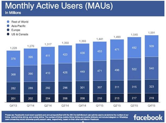 Imagen - Facebook alcanza los 1.500 millones de usuarios al mes